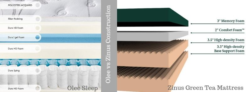 Olee Sleep vs Zinus Construction